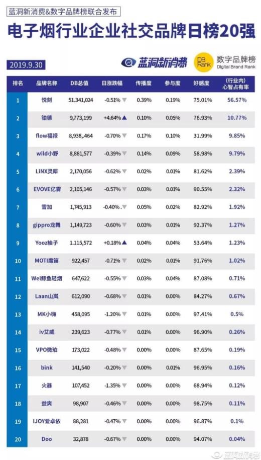 2016电子烟排行榜前8强_电子烟排行榜前8_电子烟排行榜前8强